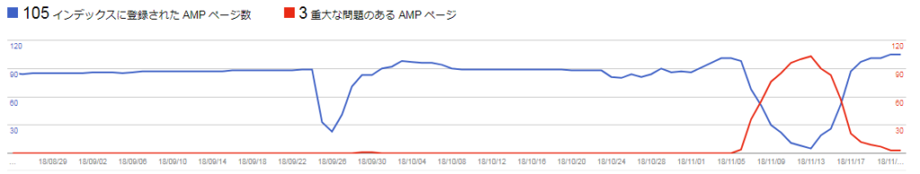 AMPエラー cocoon 減少