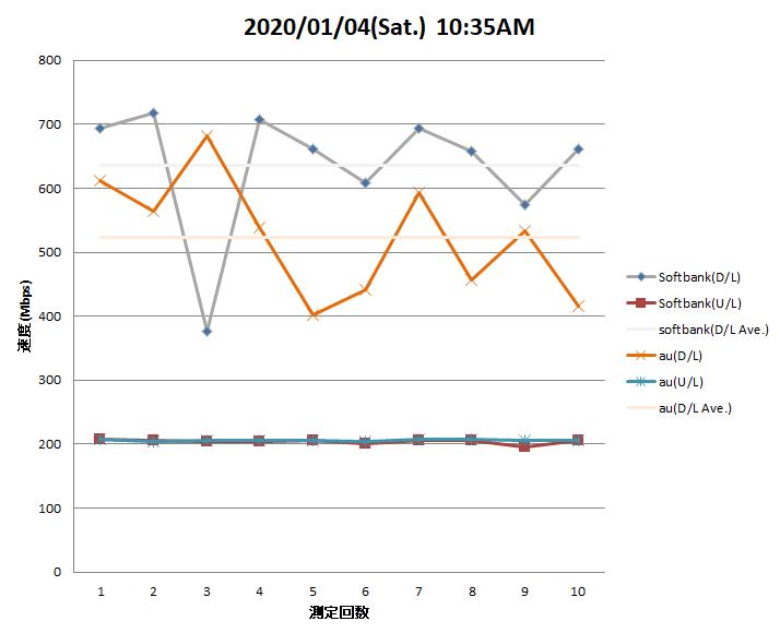 auひかり ソフトバンク光 スピード 比較 速度比較 グラフ